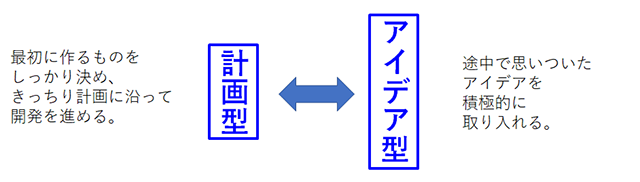計画型←→アイデア型